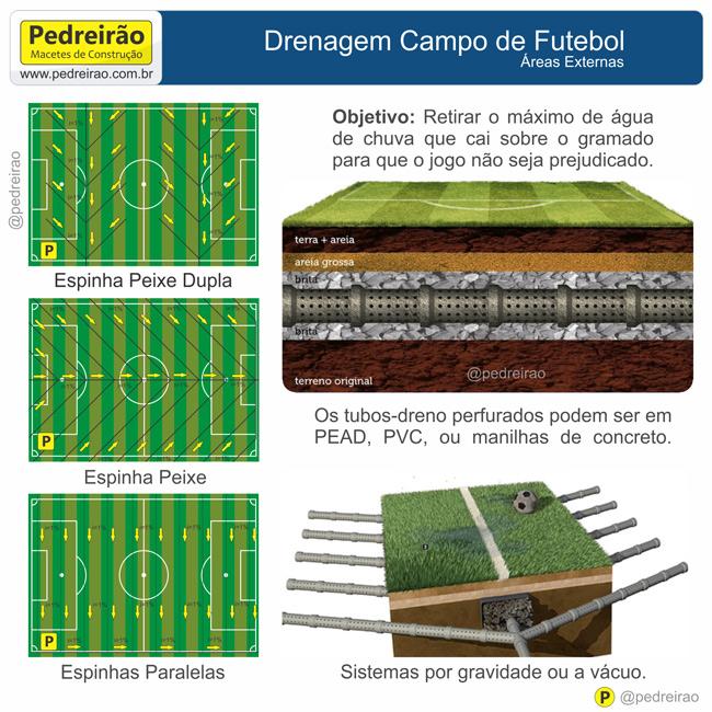 Os sistemas mais aplicados são os de drenagem por gravidade por espinhas de  peixe ou espinhas paralelas com a utilização de tubos perfurados. 7a3f850482df1