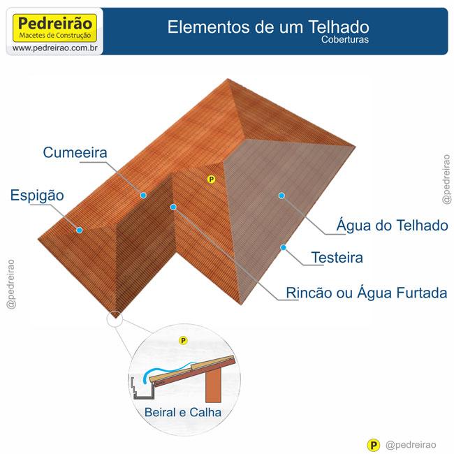 Muito Telhados de Madeira, Passo a Passo! - Pedreirão OW58