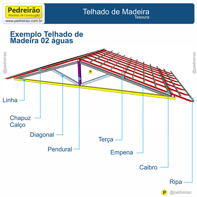 Famosos Telhados de Madeira, Passo a Passo! - Pedreirão MV23